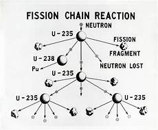 Fusion Fission What S The Difference Between Nuclear Fission And Fusion