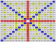 Gann Square Of 9 Chart Gann Square Of Nine Trading Setup