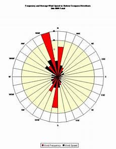Anemometer Wind Speed Chart Site 0001 Jeff Tiller North Carolina Wind Energy