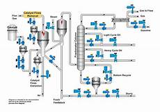 Hydrocarbon Flow Chart Things To Consider In Valve Selection For Catalytic