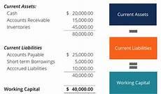Work Capital Working Capital Formula How To Calculate Working Capital