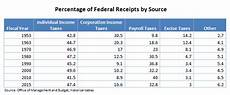 2016 Federal Tax Chart Sanders Corporate Tax Comparison Factcheck Org