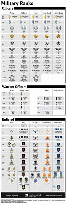 Navy Enlisted Ranks Chart The United States Of America Archives Page 2 Of 14
