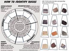 Rock Characteristics Chart Identify 12 Common Rocks By Means Of The Rock Chart