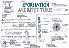 Information Architecture Information Architecture Part 1 Ux Knowledge Base Sketch