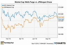 Wells Fargo Bank Stock Chart Wells Fargo Is No Longer America S Most Valuable Bank