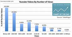 Youtube Girl Chart Chart Of The Day Half Of Youtube Videos Get Fewer Than