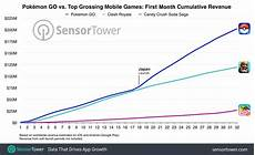 Pokemon Go Popularity Chart 2017 Pok 233 Mon Go Crosses 200m In Global Revenue One Month Into