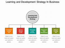 Learning And Development Template Learning And Development Strategy In Business Powerpoint