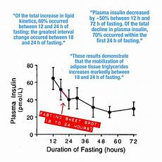 Intermittent Fasting Chart The Sweet Spot For Intermittent Fasting Better Humans