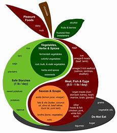 Perfect Health Diet Food Chart The Diet Perfect Health Diet Perfect Health Diet