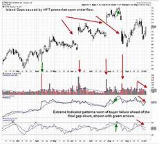 Gap Stock Chart Martha Stokes How To Interpret Island Gap Patterns Top