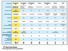 Glucometer Chart Nova Max Plus Glucose And Ketone Testing With One Monitor