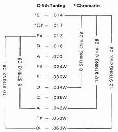 Guitar String Diameter Chart Steel Guitar String Gauges Pedal Amp Non Pedal