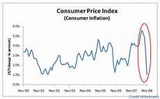 Us Consumer Price Index Chart Chart Of The Day U S Consumer Price Index Credit