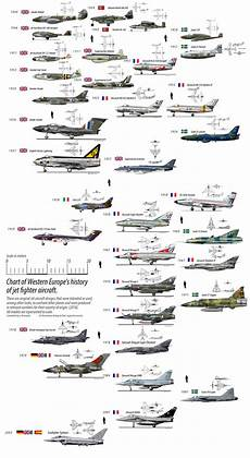 Fighter Aircraft Comparison Chart I Did A Historically Organized Jet Fighters Chart Europe