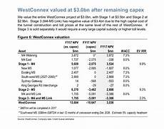 Wcx Price Chart Transurban Nabs Westconnex Winners And Losers Michael West