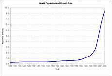 World Population Increase Chart Not Even World War Iii Will Stop Unsustainable Human
