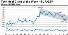 Eur Gbp Chart Technical Analysis Chart Of The Week Eur Gbp Further