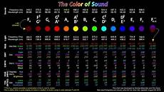 Sound Color Chart The Color Of Sound Chart