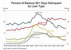 Student Loan Delinquency Rate Chart Student Loan Default Rates At Historic High Northwest