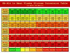5 8 A1c Chart A1c Conversion Table The Diabetes Destroyed