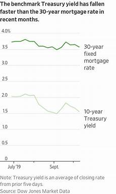 Wells Fargo Mortgage Rates Chart 30 Year Mortgage Rates Chart Wells Fargo Top Loan Mortgage