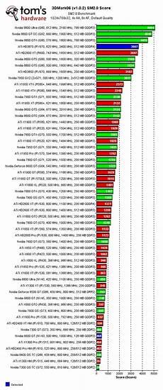 Graphics Card Comparison Chart 2017 Graphics Card Comparison Compare Graphics Cards