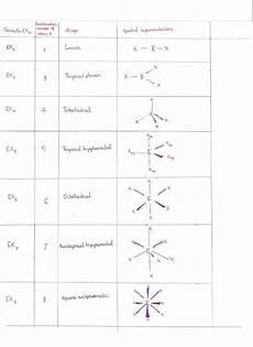 Molecular Models Chart 13 13 Molecular Structure The Vsepr Model Chemistry