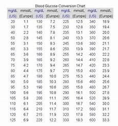Blood Glucose Level Chart Mmol L Blood Glucose Conversions Mg Dl Amp Mmol L Canine Diabetes
