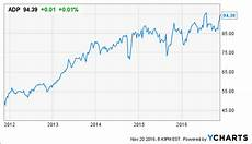 Adp Chart Adp Is High Total Return And Steady Dividend A Hold Even
