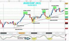 Currency Trading Charts Real Time 4 Rules For Selecting Great Forex Day Trade Entries