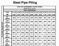 Steel Pipe Diameters Chart Steel Pipe Piles And Conical Points Construction Notes