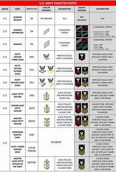 Navy Enlisted Ranks Chart U S Navy Rates Ranks