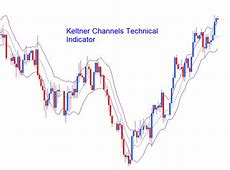 TRADING MANUAL   How to Use Keltner Channel Indicator and