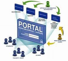 Web Portals Web Portal Development Website Development D Amies