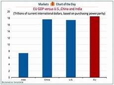 Eu Gdp Chart Charts Eu Economy Is Bigger Than The Us Business Insider
