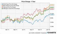 Wells Fargo Bank Stock Chart Wells Fargo Is Very Relative Wells Fargo Amp Company