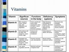 Vitamins And Their Sources Chart Vitamins Sources Functions And Deficiency Low Carb Wraps