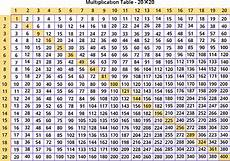 Times Table Chart Up To 20 Printable Times Tables Games For 4th Grade Kids Online Splashlearn