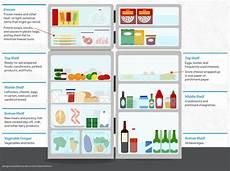 Restaurant Refrigerator Storage Chart How To Organize Your Refrigerator For Better Food Storage
