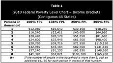 2018 Federal Poverty Level Chart Pdf Affordable Care Act Subsidies The Premium Tax Credit In