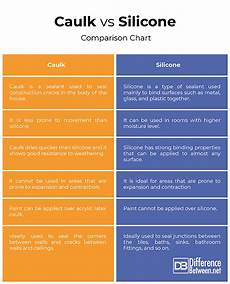 Silicone Caulk Color Chart Difference Between Caulk And Silicone Difference Between