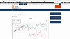 Free Live Commodity Charts Commodities Seasonal Live Cattle Futures Chart Youtube