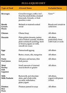 Liquid Diet Chart Pin On Gastroparesis Diet