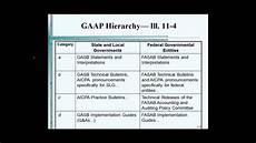 Chart Of Accounts Numbering Gaap Gaap Hierarchy Youtube