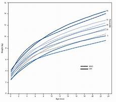 Who Vs Cdc Growth Charts Interpreting Infant Growth Charts The Science Of