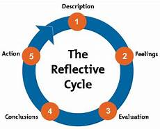 Gibbs Reflective Cycle Helping People Learn From Experience