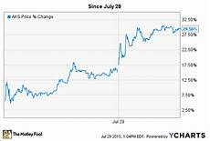 Aks Stock Chart Ak Steel Holding Stock Up 30 As American Steelmakers Go
