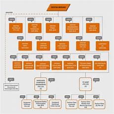 Pemandu Organization Chart Bonescythe Stock Watch